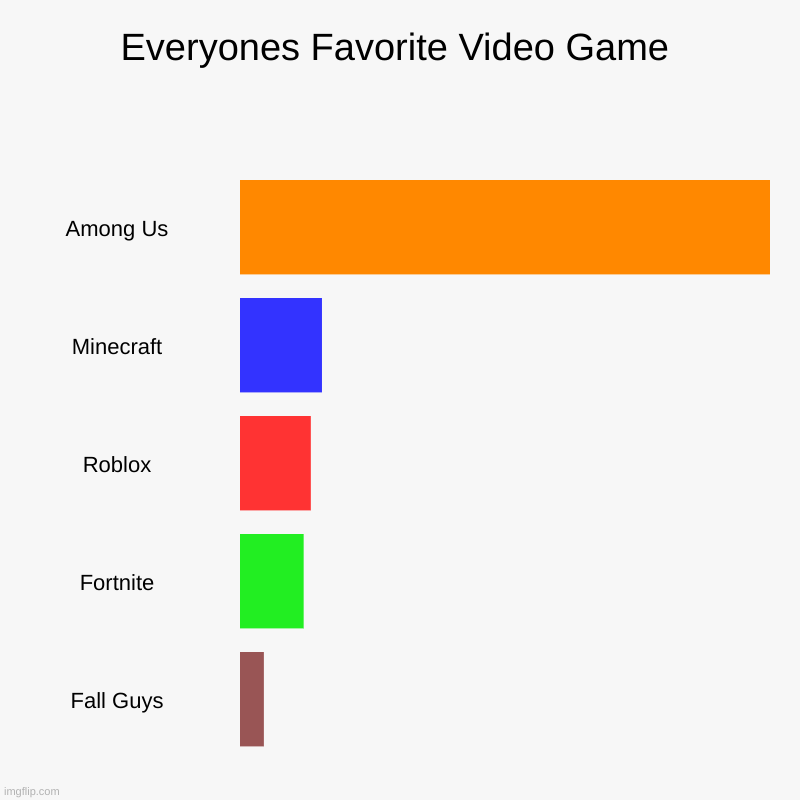 among us rules the world now | Everyones Favorite Video Game | Among Us, Minecraft, Roblox, Fortnite, Fall Guys | image tagged in charts,bar charts | made w/ Imgflip chart maker