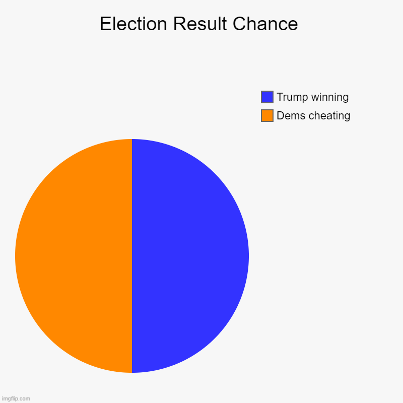 Election Chance | Election Result Chance | Dems cheating, Trump winning | image tagged in charts,pie charts,trump,election 2020,election | made w/ Imgflip chart maker