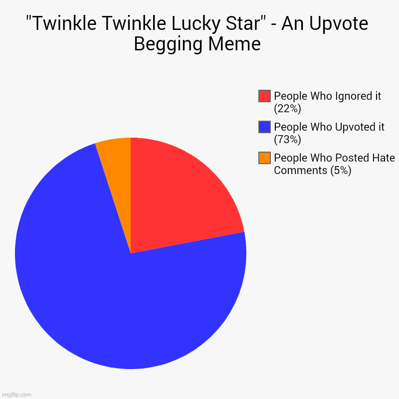 """Twinkle Twinkle Lucky Star"" - An Upvote Begging Meme 