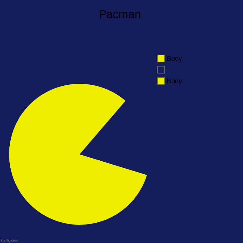 PACMAN | Pacman | Body,  , Body | image tagged in charts,pie charts | made w/ Imgflip chart maker