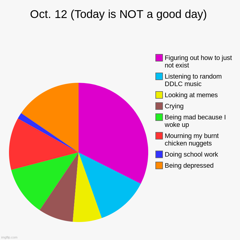 Uuuuuuuuugh | Oct. 12 (Today is NOT a good day) | Being depressed, Doing school work, Mourning my burnt chicken nuggets, Being mad because I woke up, Cryi | image tagged in charts,pie charts | made w/ Imgflip chart maker