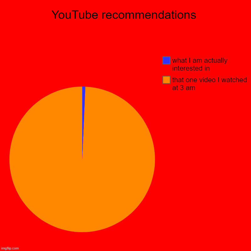 YouTube recommendations | that one video I watched at 3 am , what I am actually interested in | image tagged in charts,pie charts | made w/ Imgflip chart maker