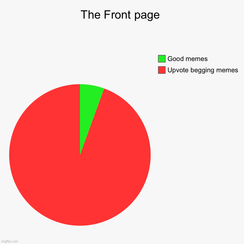 Come on... where the good memes go? | The Front page | Upvote begging memes, Good memes | image tagged in pie charts,memes,funny,imgflip,front page,good memes | made w/ Imgflip chart maker