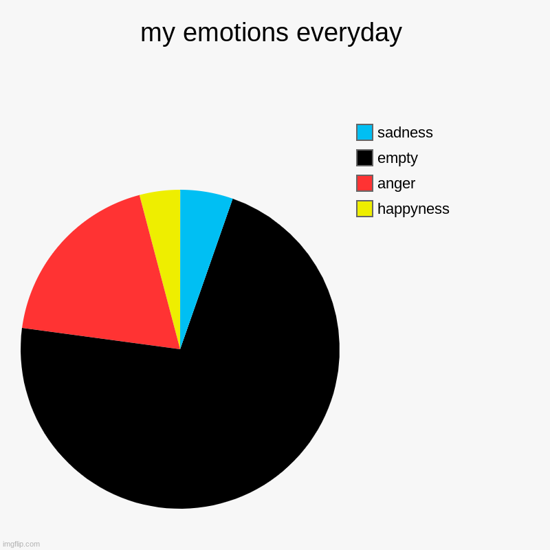 my emotions everyday | my emotions everyday | happyness, anger, empty, sadness | image tagged in charts,pie charts | made w/ Imgflip chart maker