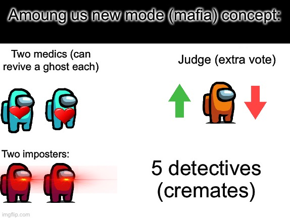 New concept! |  Amoung us new mode (mafia) concept:; Judge (extra vote); Two medics (can revive a ghost each); Two imposters:; 5 detectives (cremates) | image tagged in among us | made w/ Imgflip meme maker