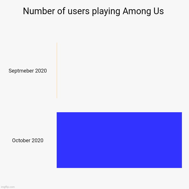 Number of users playing Among Us | Septmeber 2020, October 2020 | image tagged in charts,bar charts | made w/ Imgflip chart maker