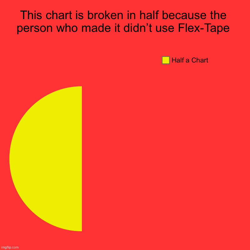 Flex-Tape fixes your Charts | This chart is broken in half because the person who made it didn't use Flex-Tape | Half a Chart | image tagged in charts,pie charts,flex tape,funny,tape,products | made w/ Imgflip chart maker