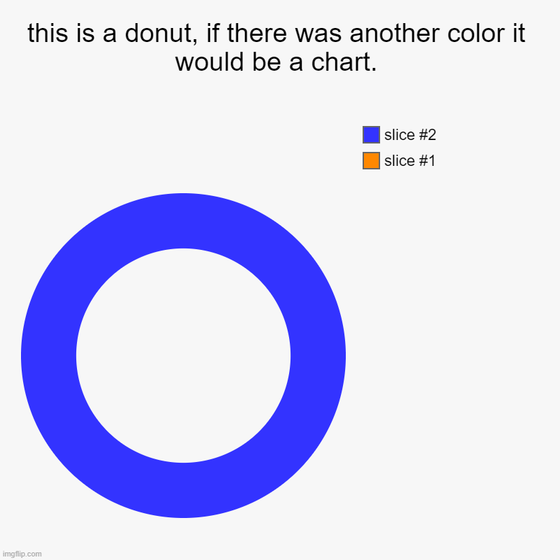 this is a donut, if there was another color it would be a chart. | | image tagged in charts,donut charts | made w/ Imgflip chart maker