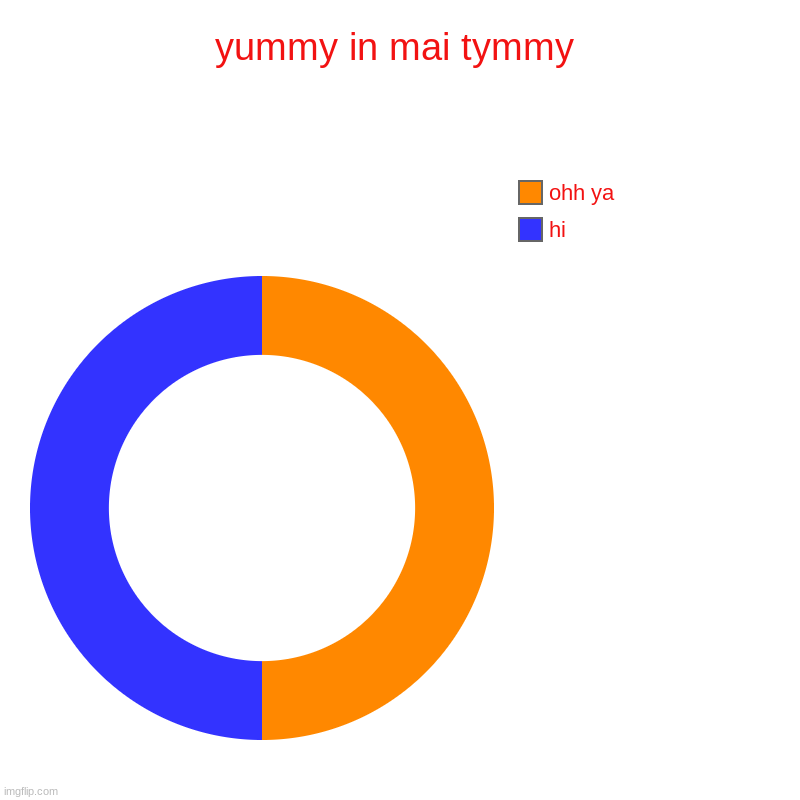 i didnt mean to make this trash | yummy in mai tymmy | hi, ohh ya | image tagged in charts,donut charts,help,trash,dunkin donuts | made w/ Imgflip chart maker