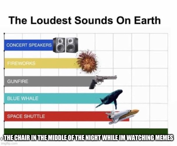 The Loudest Sounds on Earth |  THE CHAIR IN THE MIDDLE OF THE NIGHT WHILE IM WATCHING MEMES | image tagged in the loudest sounds on earth | made w/ Imgflip meme maker