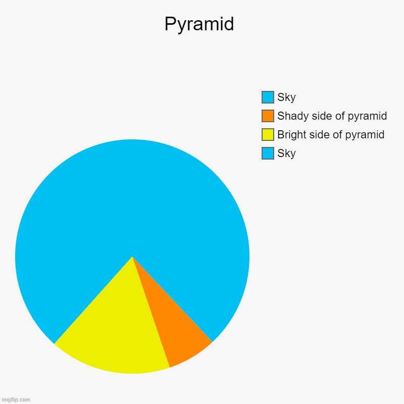 Pyramid | Pyramid | Sky, Bright side of pyramid, Shady side of pyramid, Sky | image tagged in charts,pie charts,egypt,pyramid | made w/ Imgflip chart maker