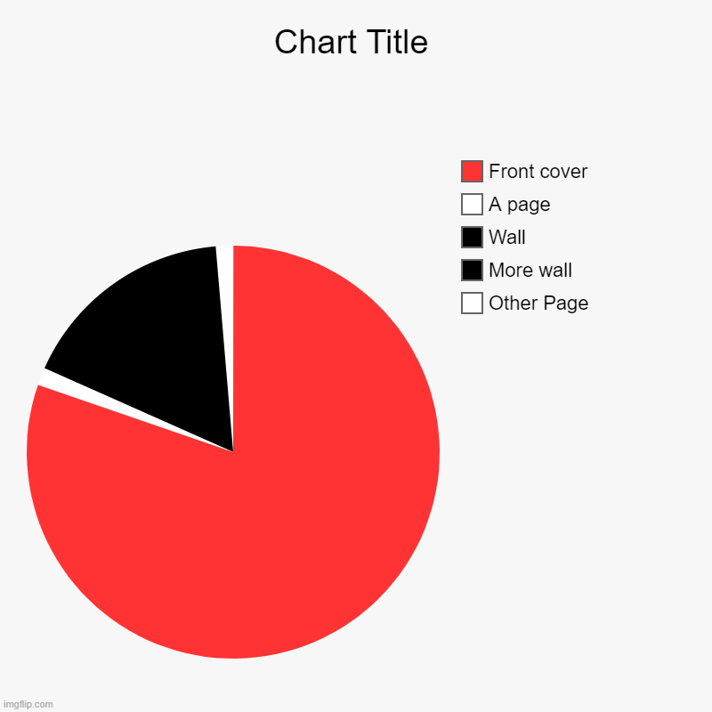 Other Page, More wall, Wall, A page, Front cover | image tagged in charts,pie charts | made w/ Imgflip chart maker