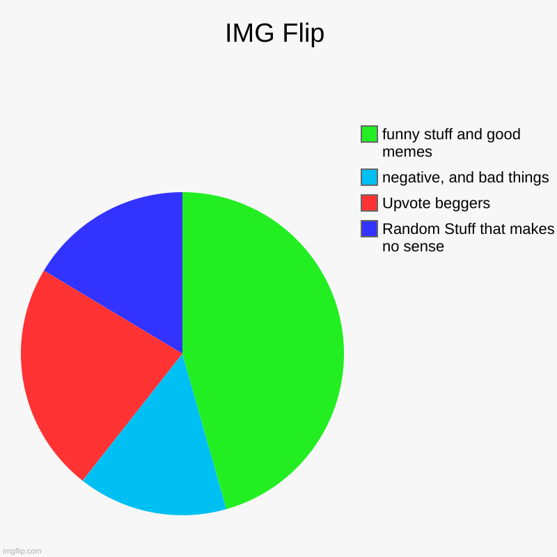 IMG Flip | Random Stuff that makes no sense, Upvote beggers, negative, and bad things, funny stuff and good memes | image tagged in charts,pie charts | made w/ Imgflip chart maker