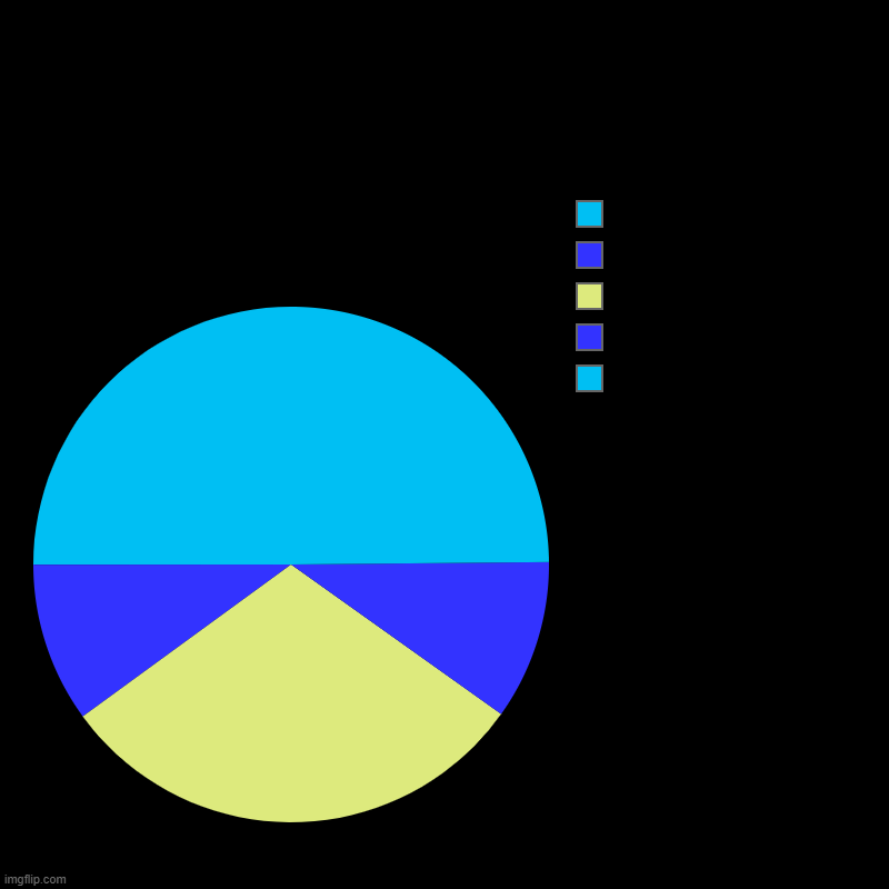 sky, ocean, sandy road, ocean, sky | image tagged in charts,pie charts,cool,chart,piecharts,road | made w/ Imgflip chart maker