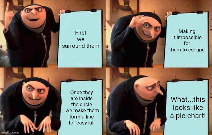 Gru's Plan Meme |  First we surround them; Making it impossible for them to escape; Once they are inside the circle  we make them form a line for easy kill; What...this looks like a pie chart! | image tagged in memes,gru's plan | made w/ Imgflip meme maker