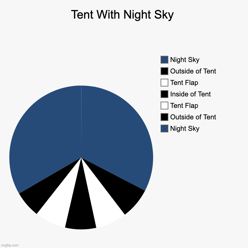 Maybe I worked too long on this :/ | Tent With Night Sky | Night Sky, Outside of Tent, Tent Flap, Inside of Tent, Tent Flap, Outside of Tent, Night Sky | image tagged in charts,pie charts,camping,camp | made w/ Imgflip chart maker