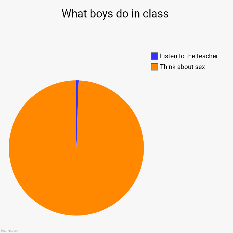 Boys do in class teacher work think sex school | What boys do in class | Think about sex, Listen to the teacher | image tagged in charts,pie charts,sex,unhelpful high school teacher | made w/ Imgflip chart maker