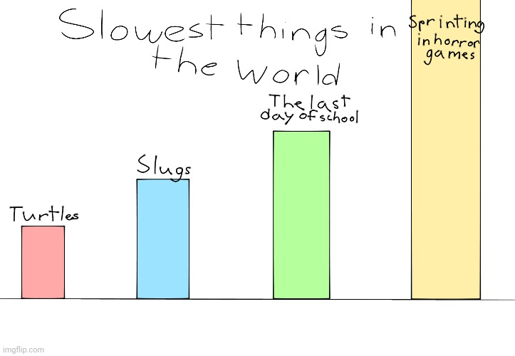 Slowest things in the world | image tagged in slowest thing in the world,horror,video,games,annoying | made w/ Imgflip meme maker