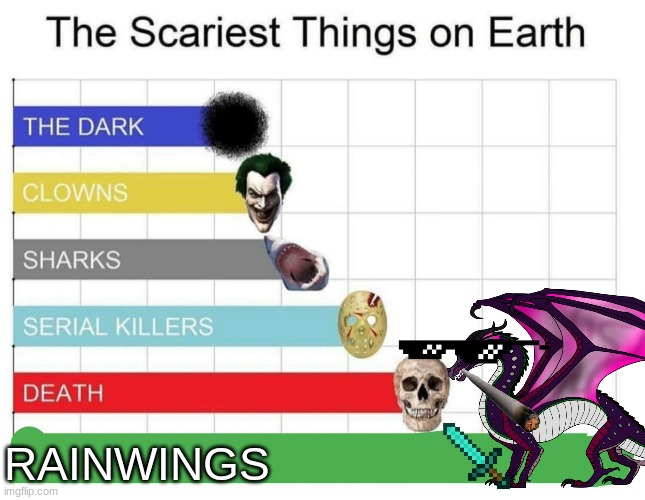 Its true tho... |  RAINWINGS | image tagged in scariest things on earth | made w/ Imgflip meme maker