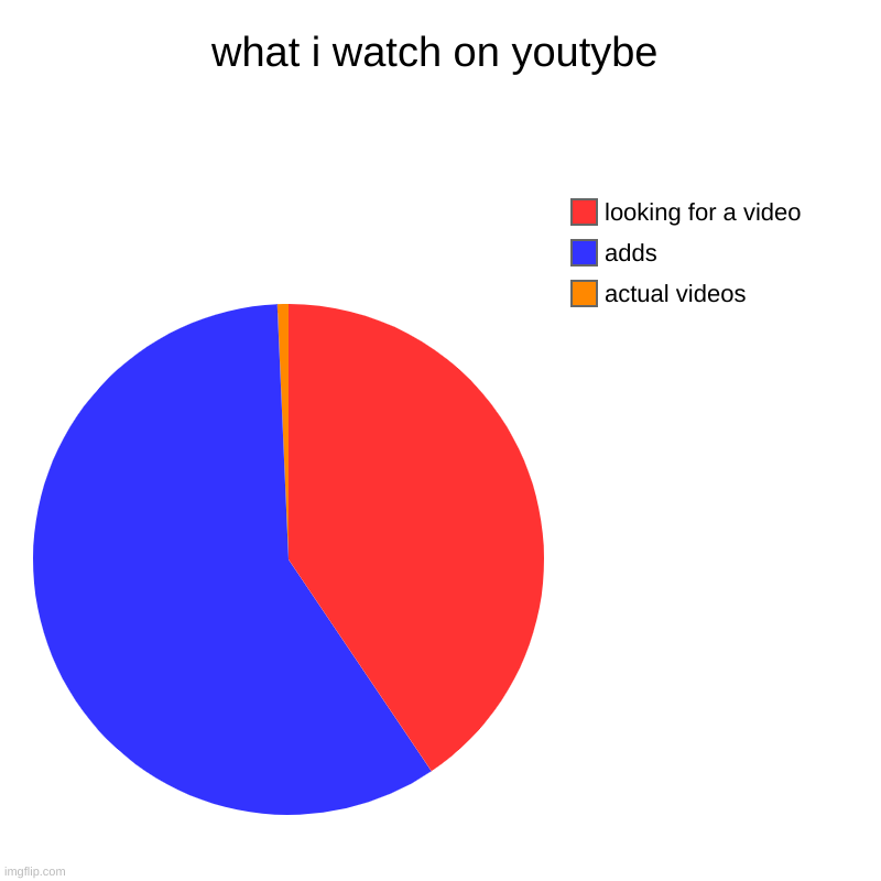 what i watch on youtybe | actual videos, adds, looking for a video | image tagged in charts,pie charts | made w/ Imgflip chart maker