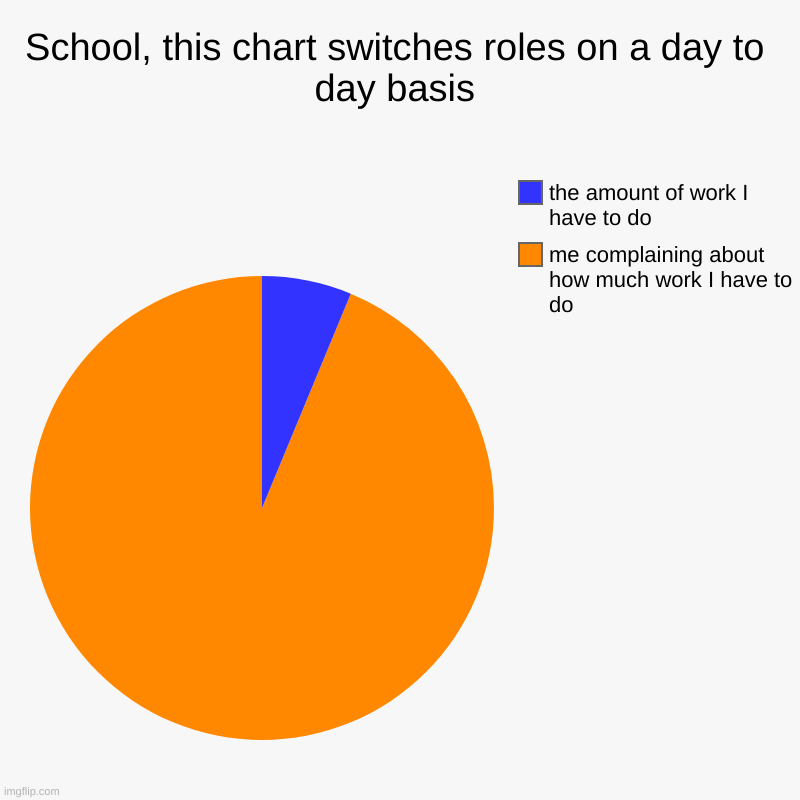 It's true tho | School, this chart switches roles on a day to day basis | me complaining about how much work I have to do, the amount of work I have to do | image tagged in charts,pie charts | made w/ Imgflip chart maker