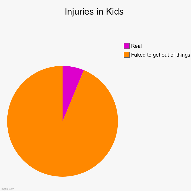 Truth | Injuries in Kids | Faked to get out of things, Real | image tagged in charts,pie charts | made w/ Imgflip chart maker