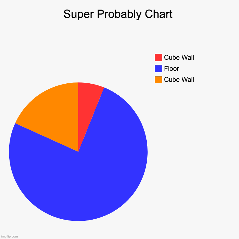Super Probably Chart | Super Probably Chart | Cube Wall, Floor, Cube Wall | image tagged in charts,pie charts,trippy | made w/ Imgflip chart maker