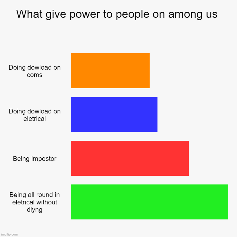 yeah | What give power to people on among us | Doing dowload on coms, Doing dowload on eletrical, Being impostor, Being all round in eletrical with | image tagged in charts,bar charts | made w/ Imgflip chart maker