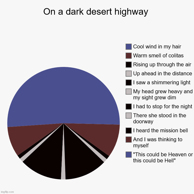 "Hotel California | On a dark desert highway | ""This could be Heaven or this could be Hell"", And I was thinking to myself, I heard the mission bell, There she s 