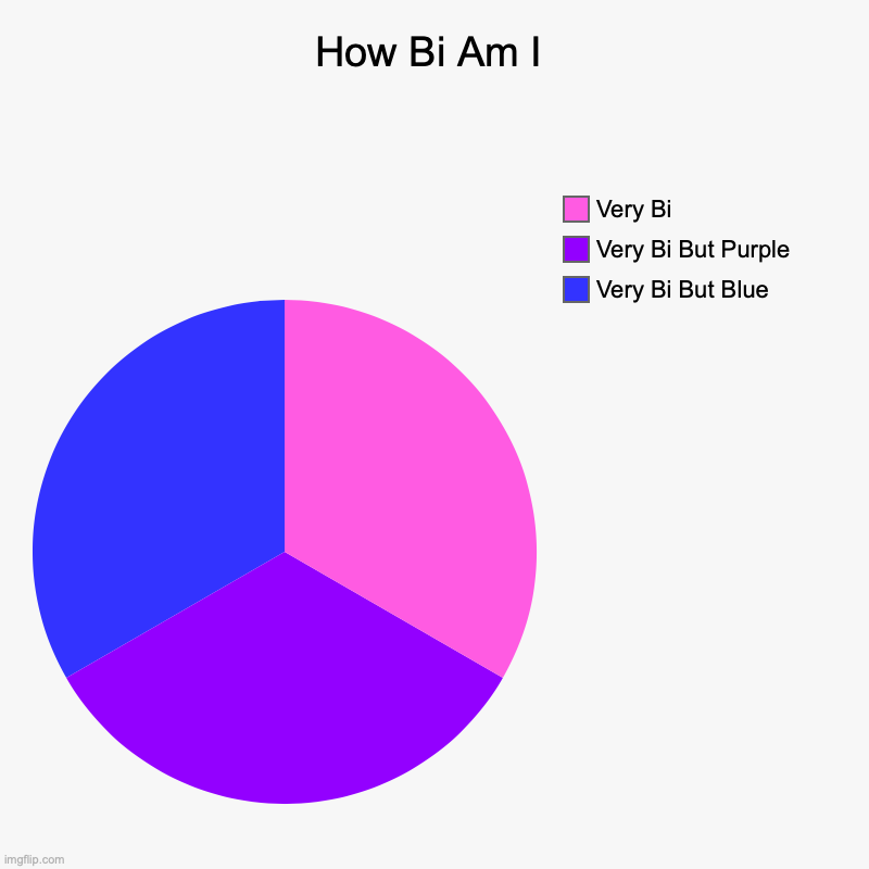 Bisexual-ness | How Bi Am I | Very Bi But Blue, Very Bi But Purple, Very Bi | image tagged in charts,pie charts | made w/ Imgflip chart maker