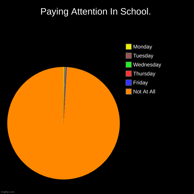 Paying Attention In School. | Not At All, Friday, Thursday, Wednesday, Tuesday, Monday | image tagged in charts,pie charts,school | made w/ Imgflip chart maker
