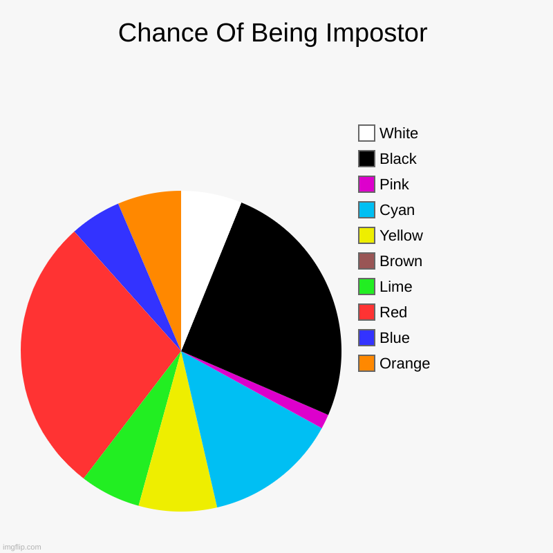 Chance Of Being Impostor | Chance Of Being Impostor | Orange, Blue, Red, Lime, Brown, Yellow, Cyan, Pink, Black, White | image tagged in charts,pie charts,among us,imposter | made w/ Imgflip chart maker
