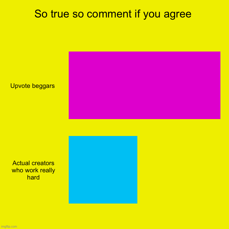 Total truth bomb | So true so comment if you agree | Upvote beggars , Actual creators who work really hard | image tagged in charts,bar charts | made w/ Imgflip chart maker