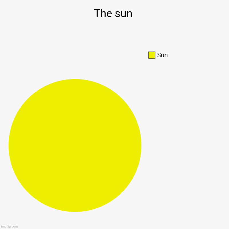 Sun | The sun | Sun | image tagged in charts,pie charts | made w/ Imgflip chart maker