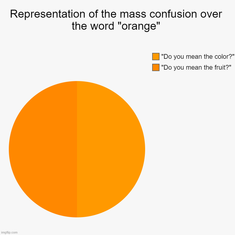 "Representation of the mass confusion over the word orange | Representation of the mass confusion over the word ""orange"" 