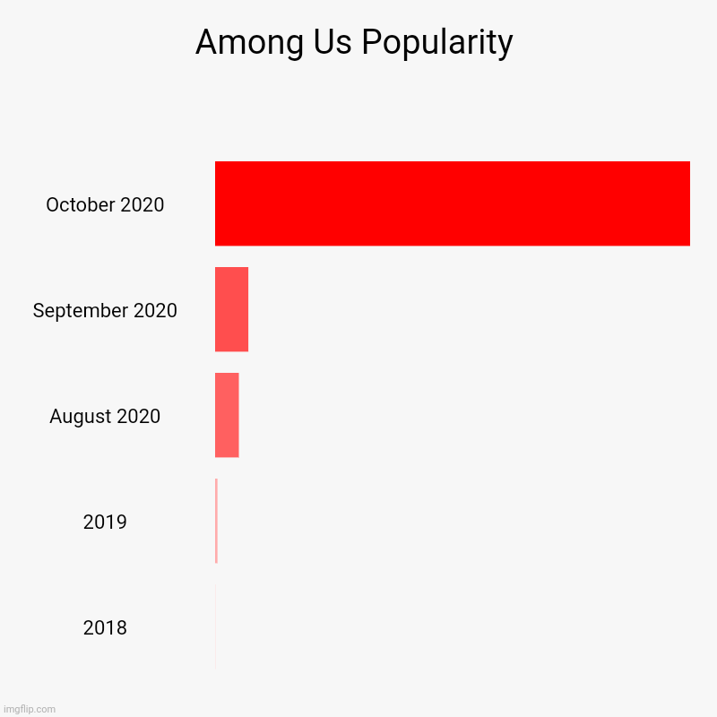 I Don't Feal Like It | Among Us Popularity | October 2020, September 2020, August 2020, 2019, 2018 | image tagged in bar charts,among us | made w/ Imgflip chart maker