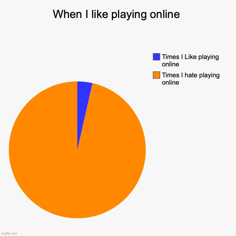 When I like playing online | Times I hate playing online, Times I Like playing online | image tagged in charts,pie charts | made w/ Imgflip chart maker