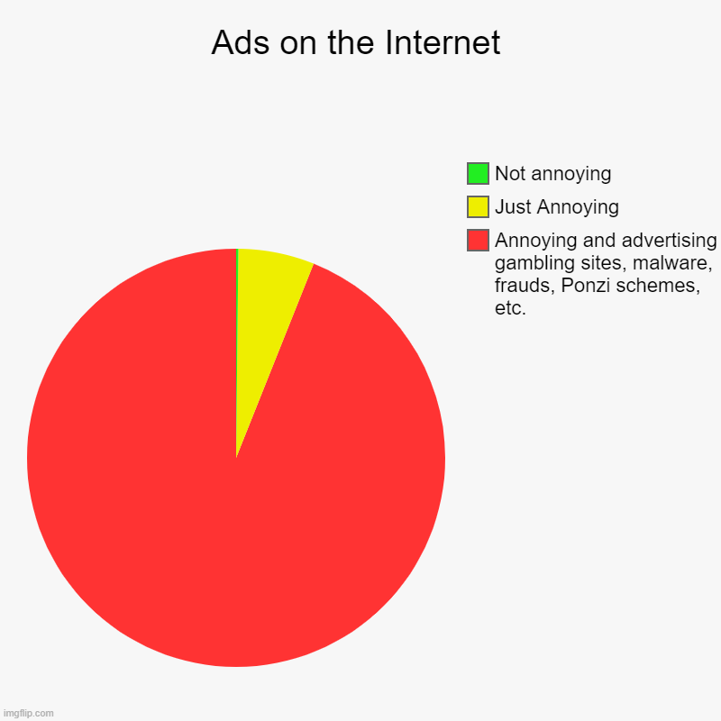 Web sites, please have a look at what you're supporting! | Ads on the Internet | Annoying and advertising gambling sites, malware, frauds, Ponzi schemes, etc., Just Annoying, Not annoying | image tagged in charts,pie charts,ads,internet | made w/ Imgflip chart maker