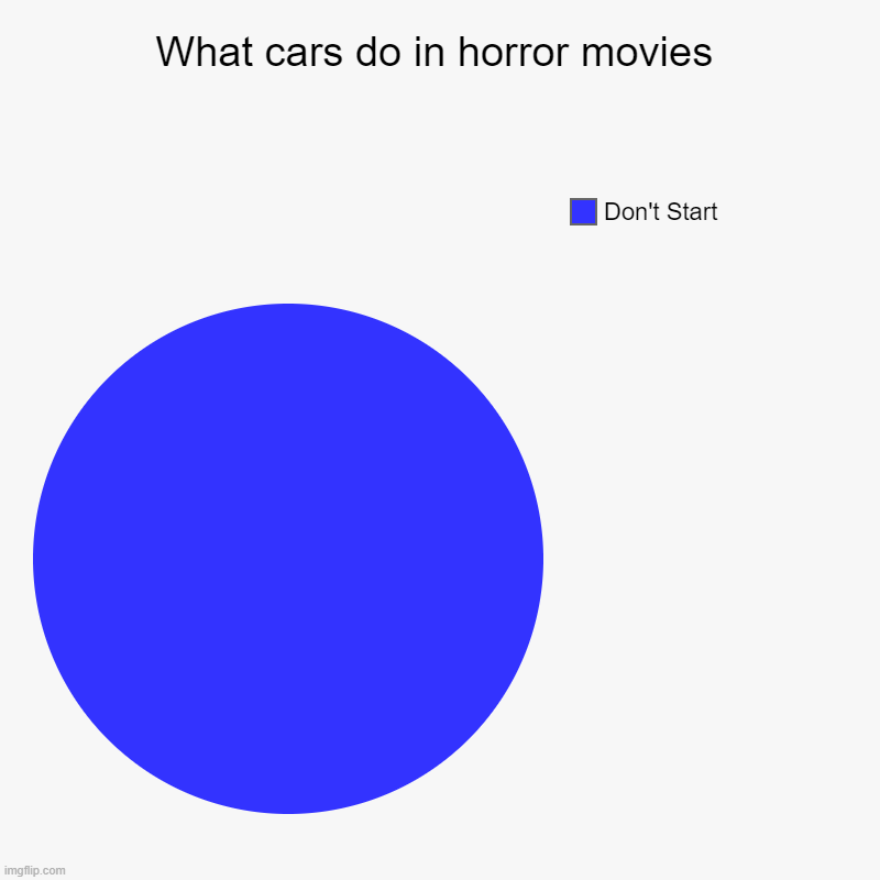 What cars do in horror movies | Don't Start | image tagged in charts,pie charts | made w/ Imgflip chart maker