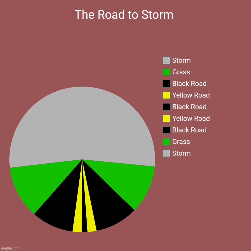 The Road to Storm | The Road to Storm | Storm, Grass, Black Road, Yellow Road, Black Road, Yellow Road, Black Road, Grass, Storm | image tagged in charts,pie charts,memes,gifs,roads | made w/ Imgflip chart maker