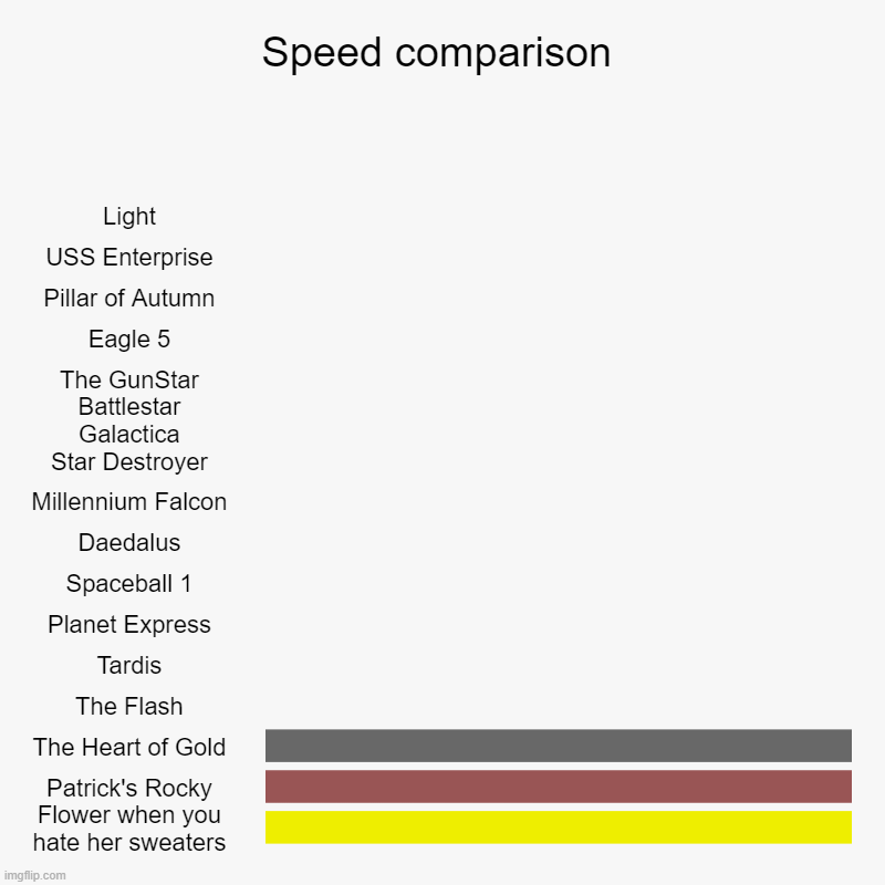 But it's true! XD | Speed comparison | Light, USS Enterprise, Pillar of Autumn, Eagle 5, The GunStar, Battlestar Galactica, Star Destroyer, Millennium Falcon, D | image tagged in charts,bar charts,spongebob squarepants,bfb,star wars,star trek | made w/ Imgflip chart maker