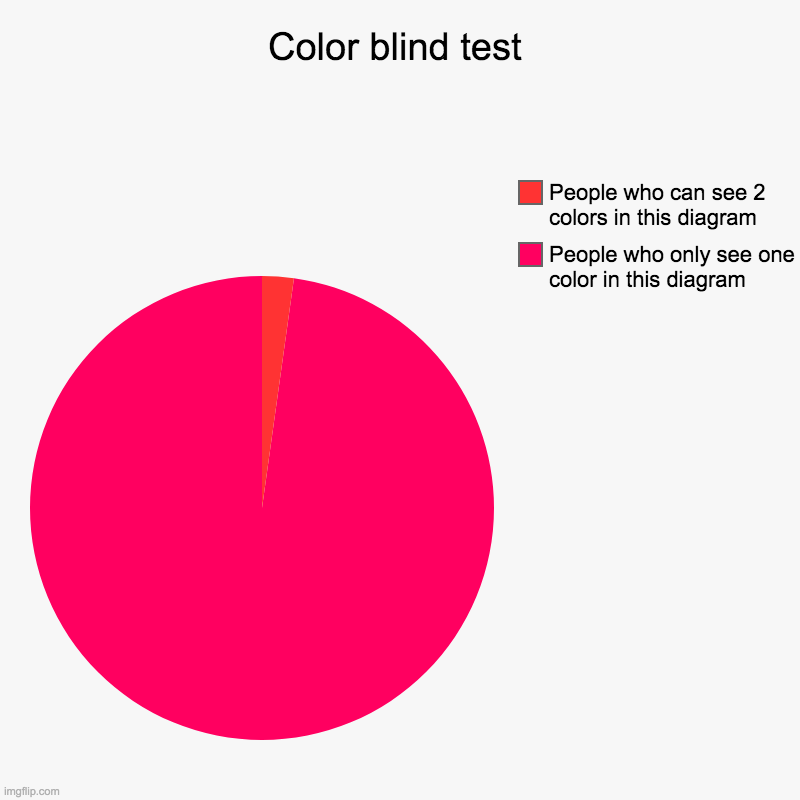 Color blind test | People who only see one color in this diagram, People who can see 2 colors in this diagram | image tagged in charts,pie charts | made w/ Imgflip chart maker