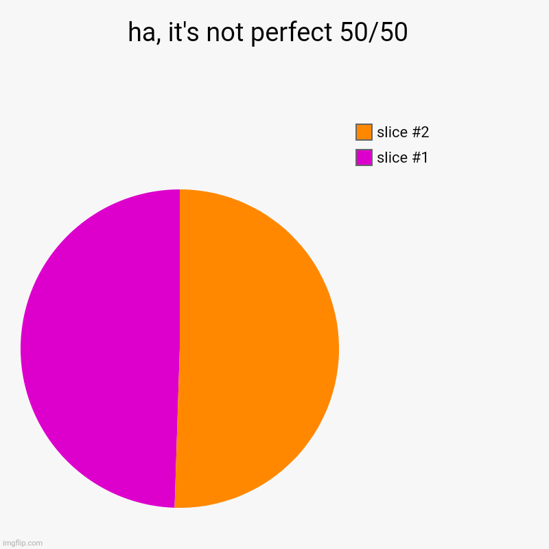 you're welcome ;) | ha, it's not perfect 50/50  | | image tagged in charts,pie charts | made w/ Imgflip chart maker