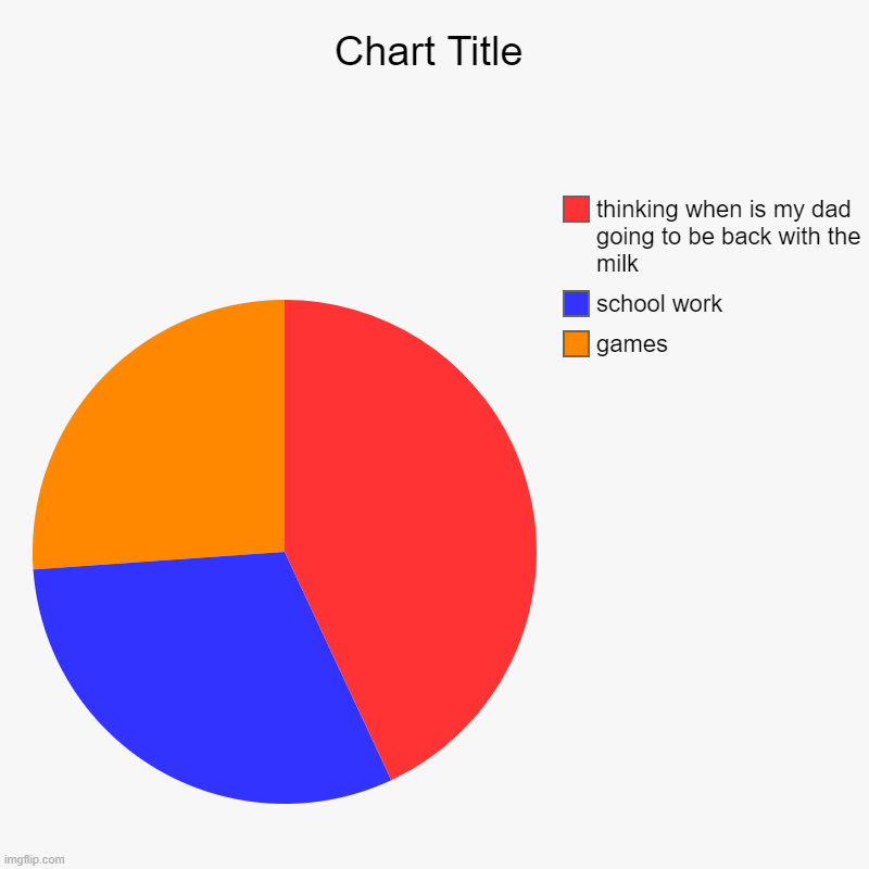 games , school work, thinking when is my dad going to be back with the milk | image tagged in charts,pie charts | made w/ Imgflip chart maker