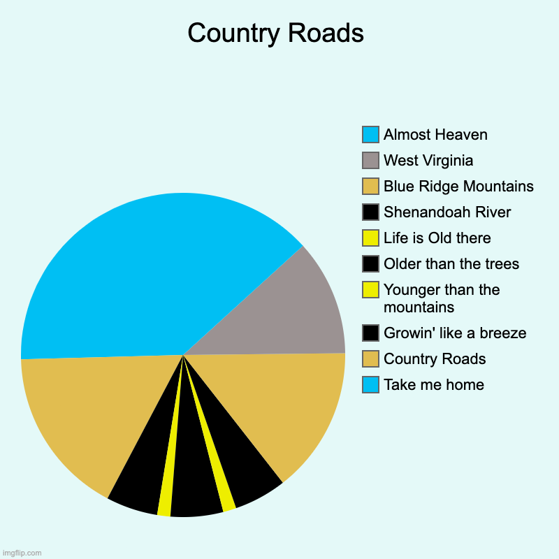 Random low quality stuff I made in 2 Minutes. Enjoy. | Country Roads | Take me home, Country Roads, Growin' like a breeze, Younger than the mountains, Older than the trees, Life is Old there, She | image tagged in charts,pie charts,song | made w/ Imgflip chart maker