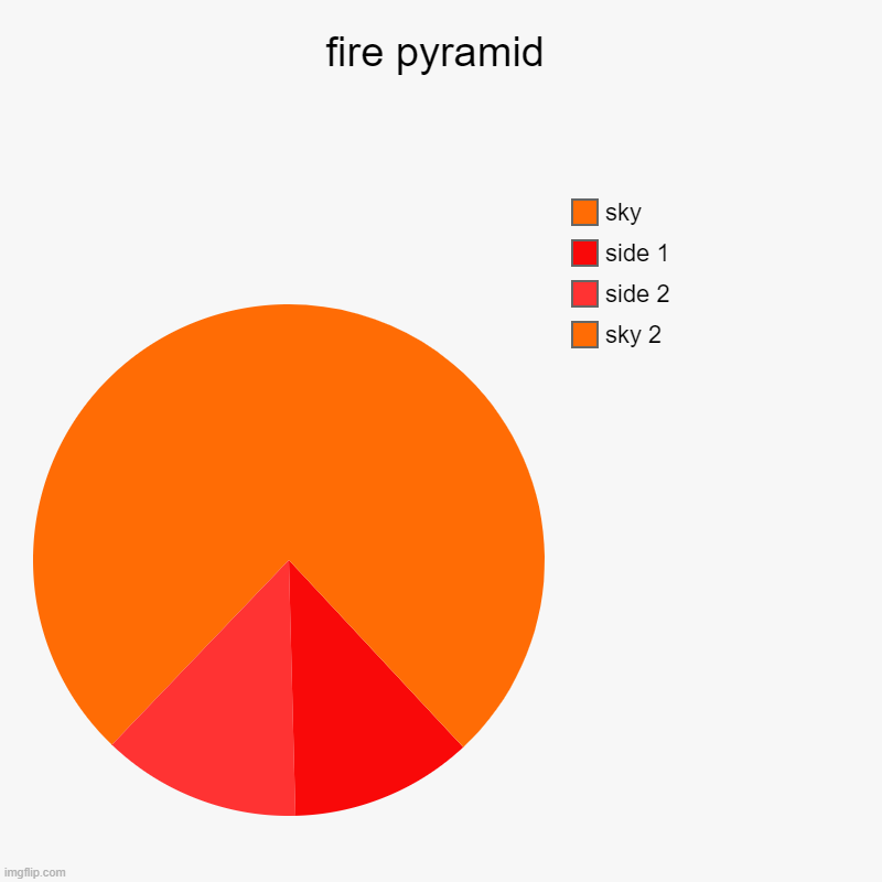 dooot | fire pyramid | sky 2, side 2, side 1, sky | image tagged in charts,pie charts,barney will eat all of your delectable biscuits | made w/ Imgflip chart maker