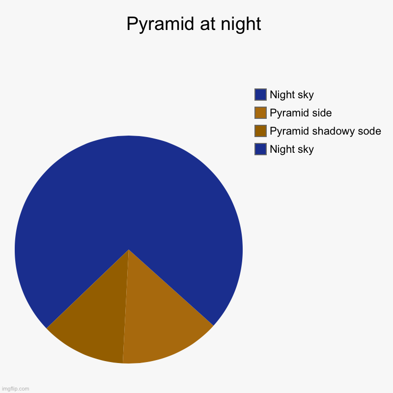 Did this during daytime | Pyramid at night | Night sky, Pyramid shadowy sode, Pyramid side, Night sky | image tagged in charts,pie charts,funny,gifs,not really a gif,oh wow are you actually reading these tags | made w/ Imgflip chart maker