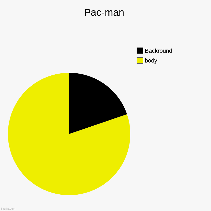 Pac-man | body, Backround | image tagged in charts,pie charts | made w/ Imgflip chart maker