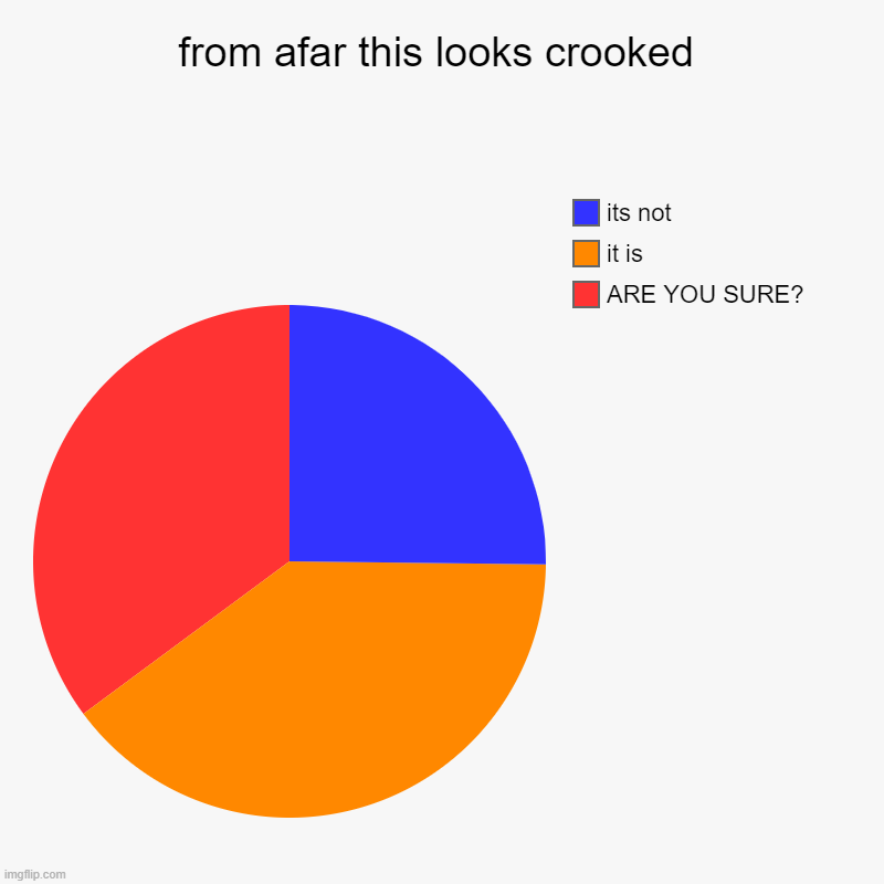is it tho? | from afar this looks crooked | ARE YOU SURE?, it is, its not | image tagged in charts,pie charts | made w/ Imgflip chart maker