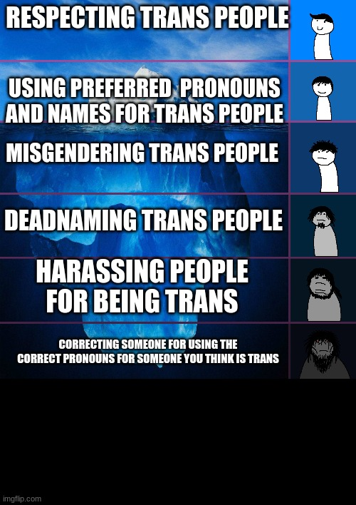RESPECTING TRANS PEOPLE USING PREFERRED  PRONOUNS AND NAMES FOR TRANS PEOPLE MISGENDERING TRANS PEOPLE DEADNAMING TRANS PEOPLE HARASSING PEO | image tagged in iceberg levels tiers | made w/ Imgflip meme maker
